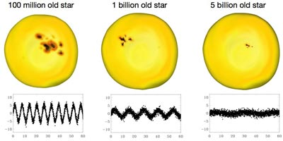 """Black spots"" on star surfaces varying with the age of the star"