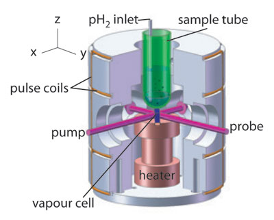 The experimental set-up that is used to detect parahydrogen-induced polarization at zero magnetic field