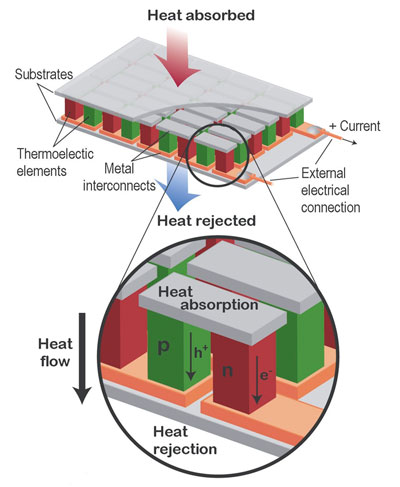 Diagram showing a thermoelectric generator