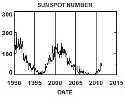 Graph of the solar cycle