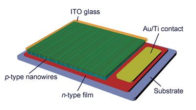 Diagram showing the layout of the nanowire laser