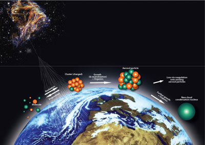 Graphic illustrating the possible link between cosmic rays and aerosols