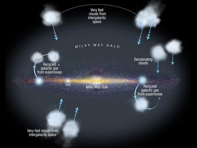 Diagram to illustrate large-scale flows in the galactic halo