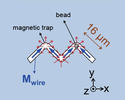 The magnetic zigzag nanowire