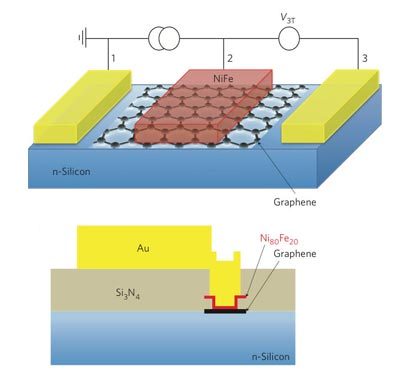Diagrams showing how graphene is used as a tunnel barrier in a spintronic device