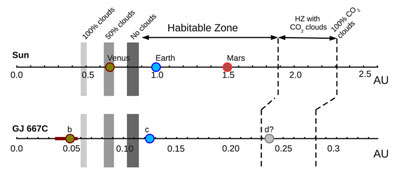 Comparing the habitable zones of our solar system and the GJ 667C planetary system