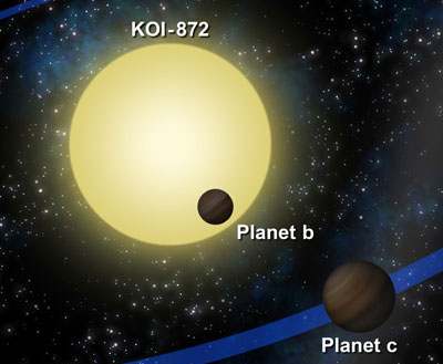 KOI-872 star system with two exoplanets