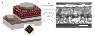 Schematic and electron microscope image of the colloidal quantum-dot solar cell