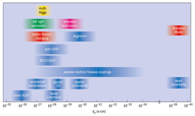Figure showing EDM predictions of several physics models