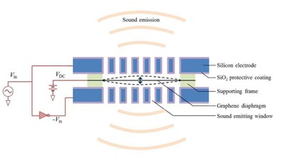 Schematic of the graphene-based loudspeaker