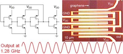 Diagram and microscope image of the first gigahertz graphene circuit
