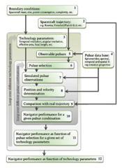 Flowchart that determines the navigator performance as a function of the technology parameters